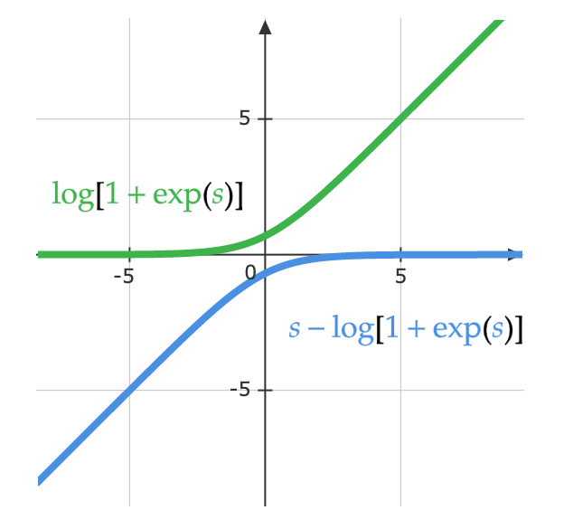 Plot of logarithmic part of the functions